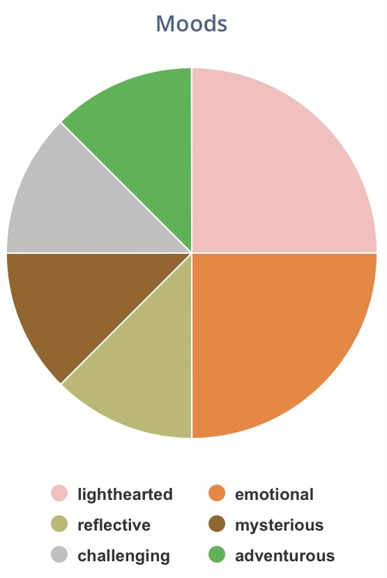 Pie graph.  Moods (2 lighthearted, 2 emotional, 1 reflective, 1 challenging, 1 mysterious, 1 adventurous).