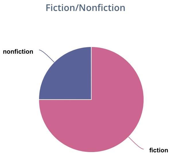Pie graph. Fiction/Nonfiction (3 fiction and 1 nonfiction)